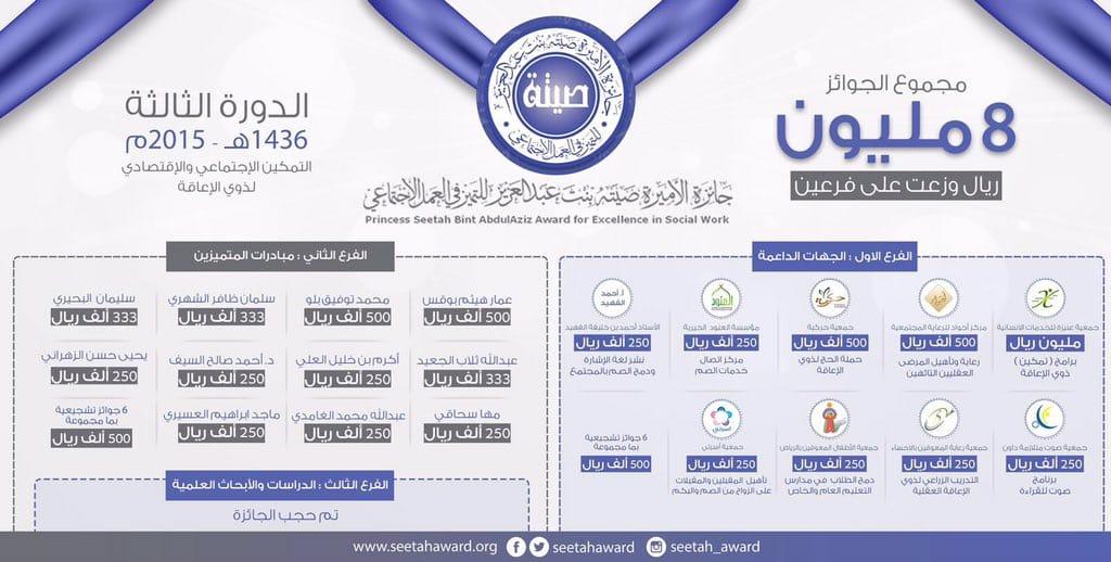 معالي الدكتور ماجد بن عبدالله القصبي وزير الشؤون الاجتماعية رئيس مجلس الأمناء يعلن عن الفائزين في الدورة الثالثة